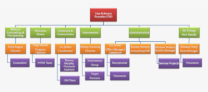 c8m ministry staff diagram